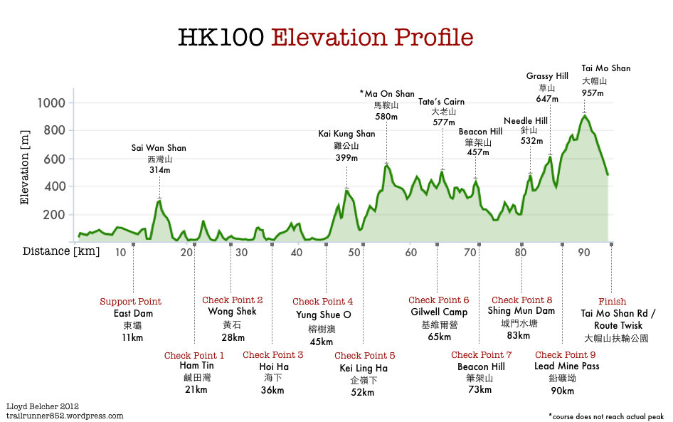 1-course_profile